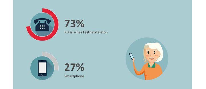 Auch auf Reisen nutzen Senioren bevorzugt ihr Smartphone, um auf Wetteraussichten oder Straßenkarten zuzugreifen.