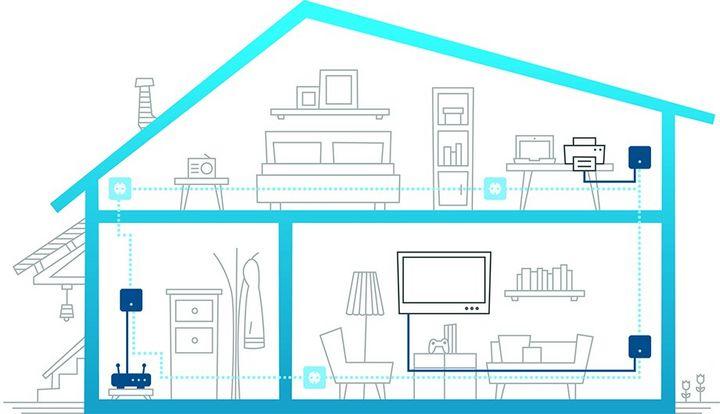 Die Powerline-Adapter versorgen das ganze Haus mit Internet.