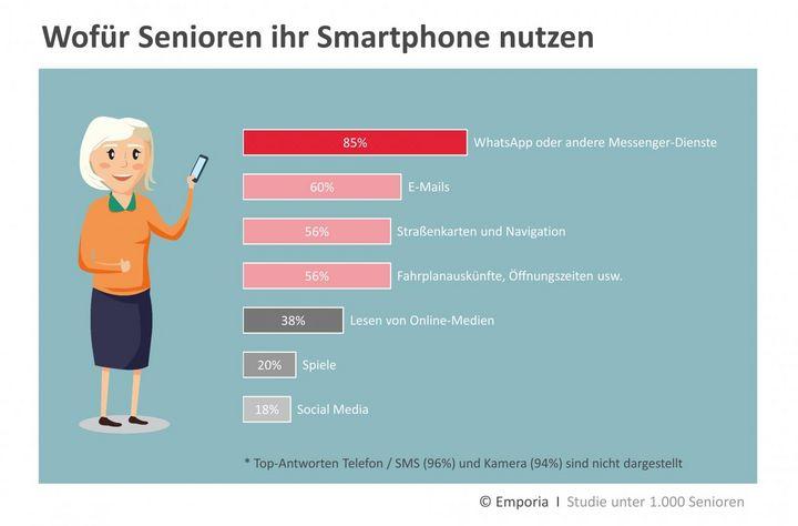 """Studienergebnisse aus """"Smart im Alltag"""" von emporia."""