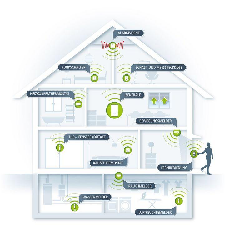 Das devolo Home Control System macht den Alltag einfacher und bequemer.