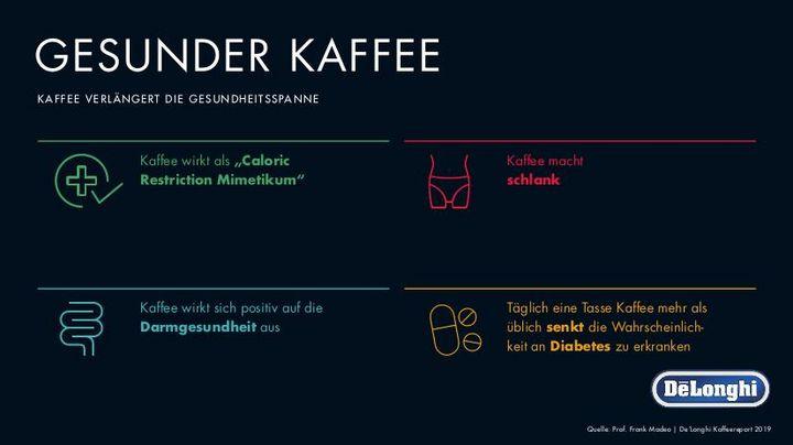 Kaffee kann das Diabetes-Risiko senken und den Alterungsprozess der Zellen verlangsamen.